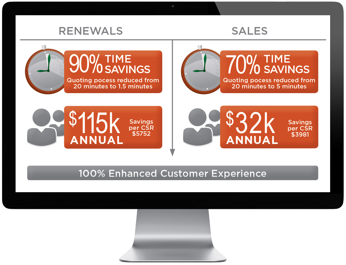 Computer monitor with stats on renewals and sales over 100% enhanced customer experience
